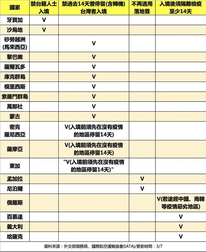 新冠肺炎 武漢肺炎 台灣人 出國 影響
